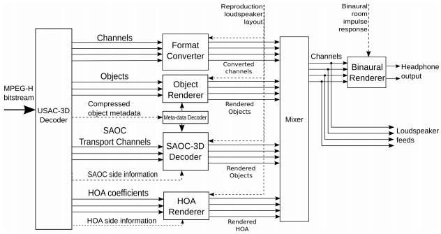Cmul Potentiometer Block Diagram Resistor Block Diagram On Fig Top Level Block Diagram Of Ac4 Audio Decoder